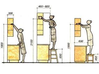 На какой высоте и как нужно вешать навесные кухонные шкафы?